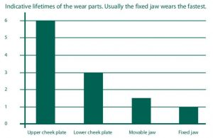 Jaw-Crusher-Wear-Parts-Wear-Ratio