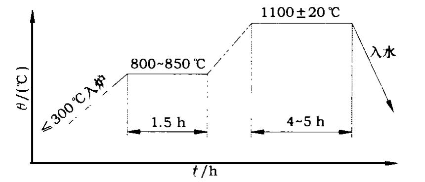 Figure 1. 90kg manganese steel hammer heat treatment