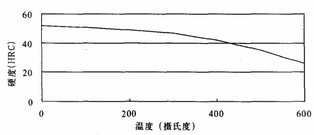Relationship between tempering temperature and hardness