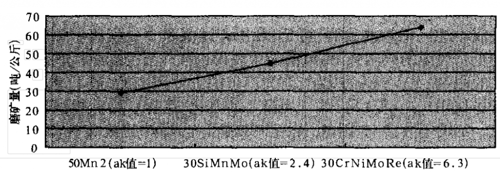 Relationship between toughness and wear resistance of materials