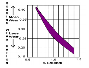 Effect of carbon content on wear resistance of manganese steel casting