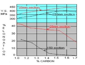 Effetto del contenuto di carbonio sulla resistenza allo snervamento e sull'allungamento della fusione di acciaio al manganese