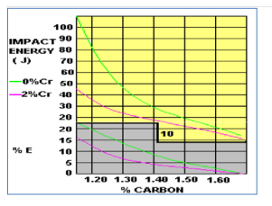 Effetto del contenuto di cromo nel 13% di colata di acciaio al manganese