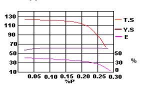 Effetto del contenuto di fosforo sulla fusione di acciaio al manganese